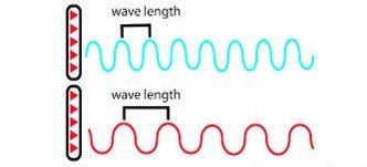 wavelengh